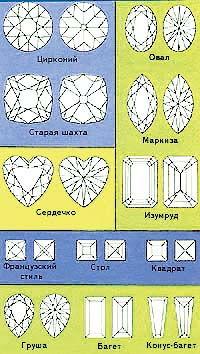Огранка драгоценных камней
