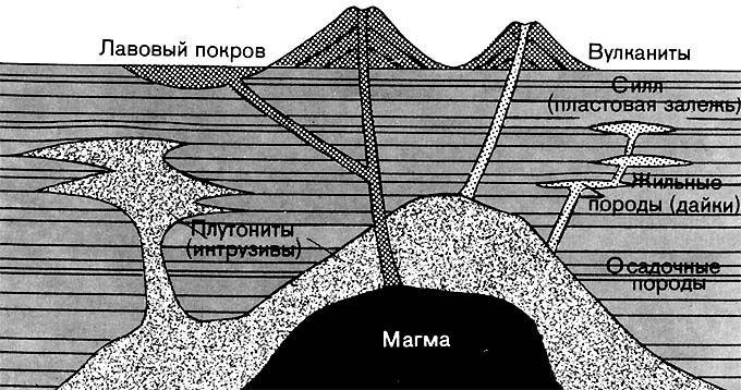 (магматических) пород в